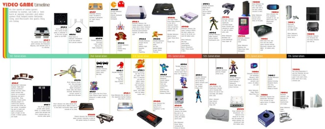 timeline video game