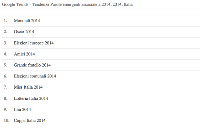 chart google 2014