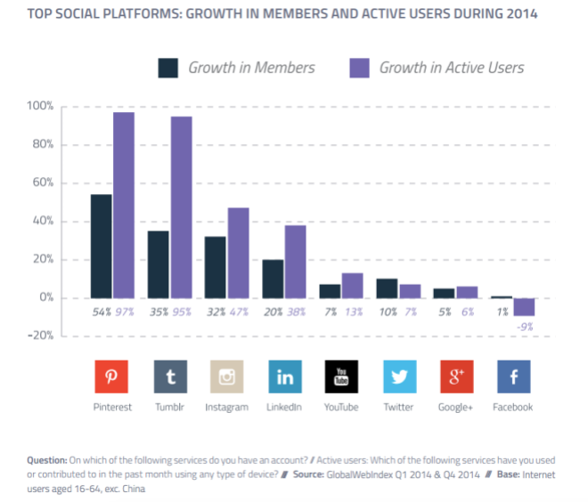 Dati Social Network Q4 2014