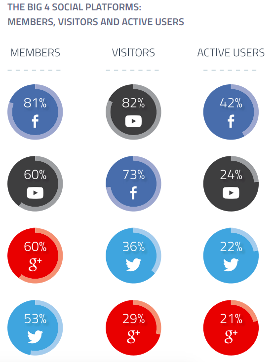 Facebook_YT_G_Tw_ActiveUsers