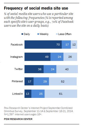 Frequenza di utilizzo dei social network