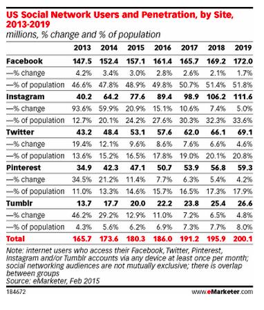 trend di crescita Social Network 2013-2019