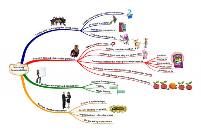 mind map marketing responsability