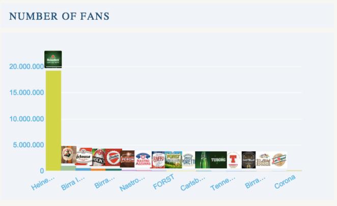 Brand Birra su Facebook - Numero di fan