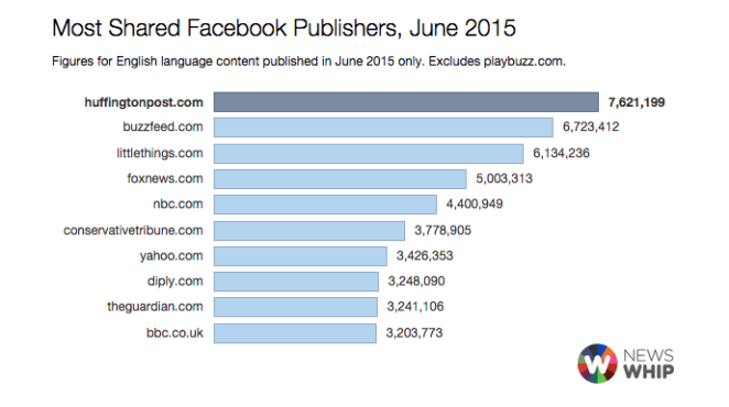 Chart Viral Facebook Publishers - June 2015