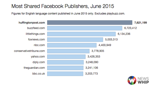Chart Viral Facebook Publishers - June 2015