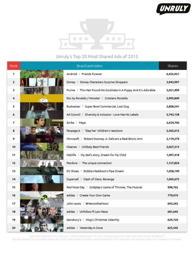 video-viral-2015-chart