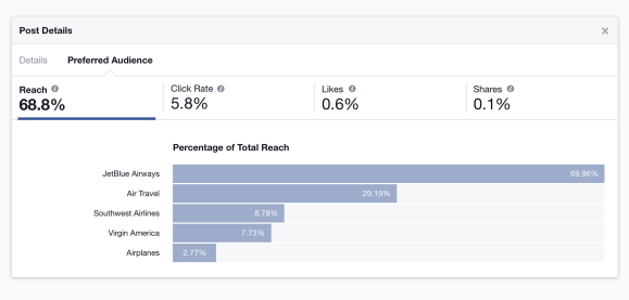 Facebook Audience optimization feature - Insight