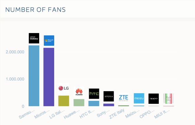 Fan Pagine facebook brand smartphone