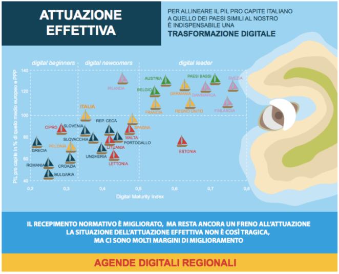 Attuazione-Agenda-Digitale-Europa-Italia
