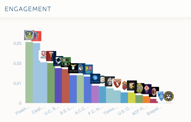 Engagement Pagine Facebook Team Serie A