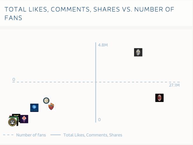 Chart Facebook Serie A - Leader