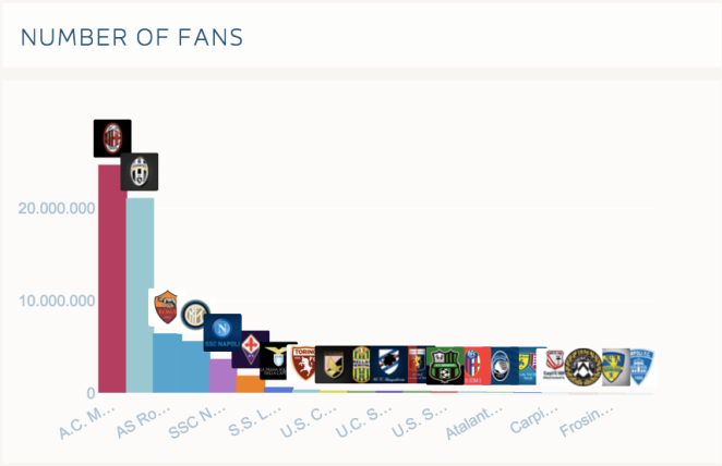Fan Pagine Facebook Team Serie A