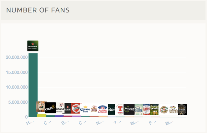 Birre su Facebook in Italia - Classifica Fan