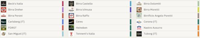 Birre su Facebook in Italia