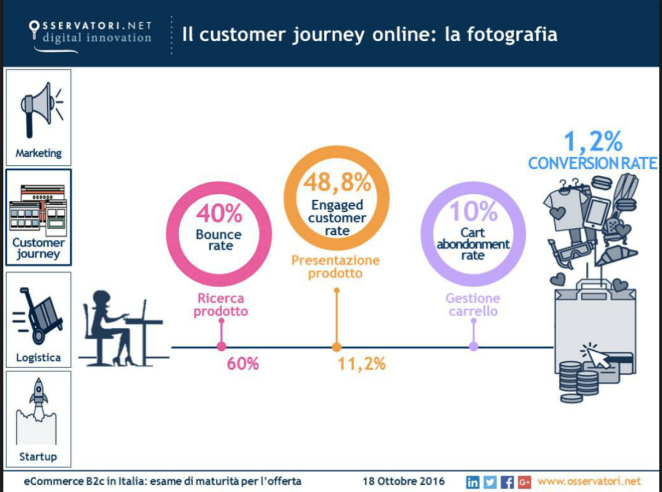 Customer Journey e-Commerce in Italia
