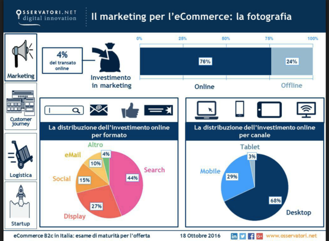 investimenti marketing ecommerce italia