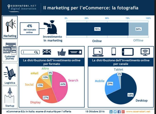 investimenti marketing ecommerce italia