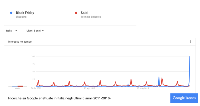 trend ricerche google black friday saldi 2016