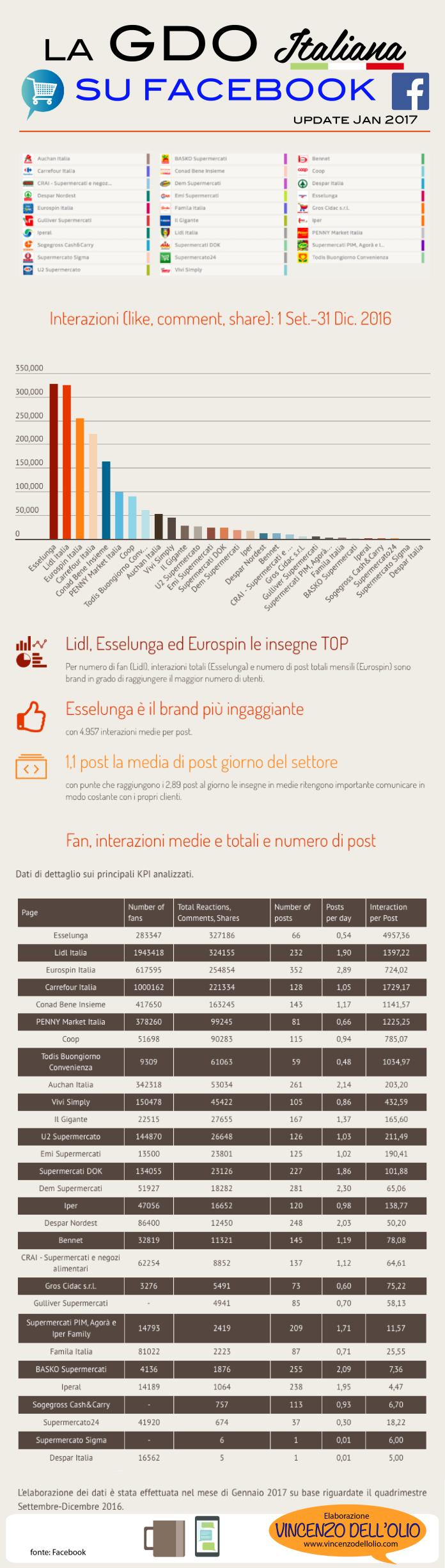 Gdo italia facebook infografica