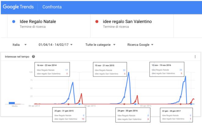 trend ricerche san valentino e natale