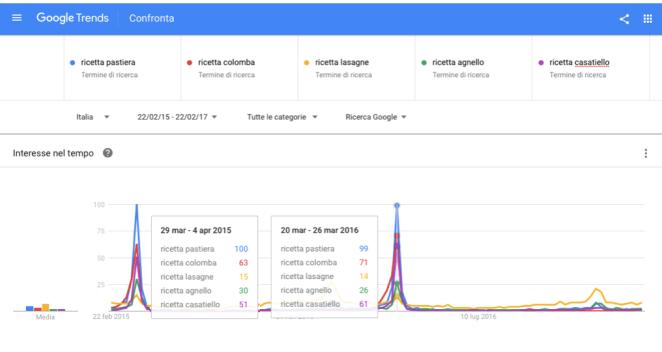 trend ricerche ricette di pasqua