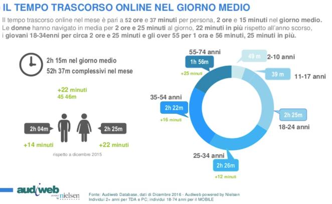 distribuzione audience web italia per età