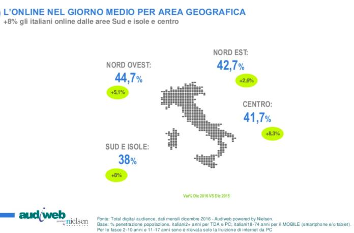 distribuzione audience web italia per zona geografica
