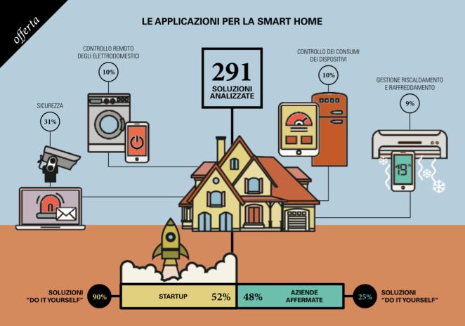 Soluzioni di Smart Home
