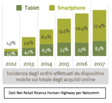 acquisti-via-mobile-2017