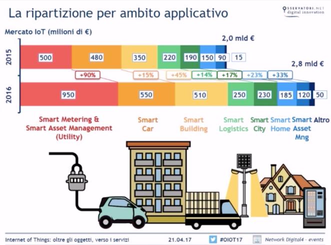 IoT-Italia-2016