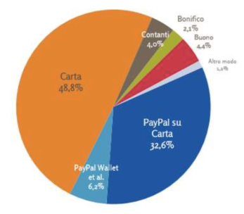 pagamenti e commerce 2017