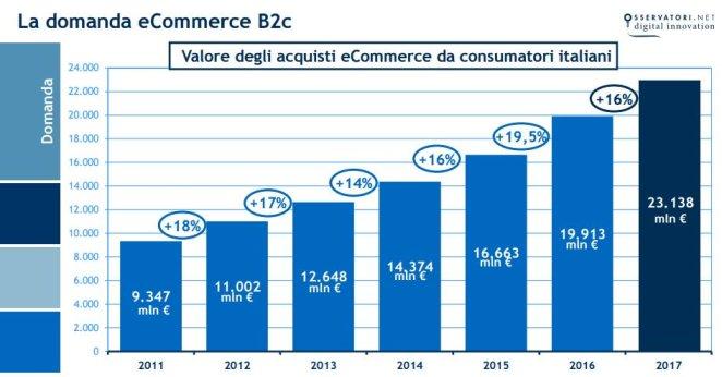 valore-acquisti-ecommerce-italia-2017.jpg-large