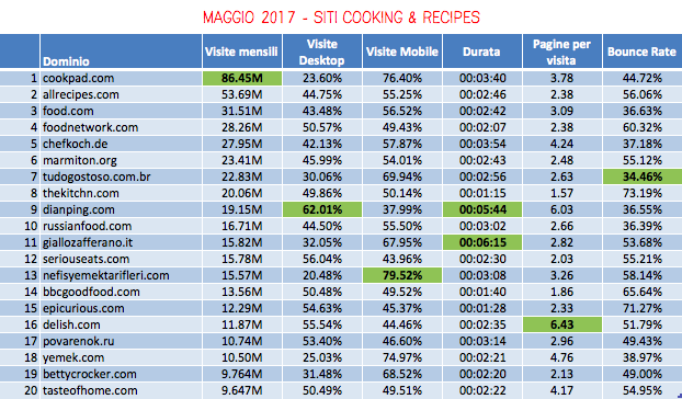 Chart-Cooking-Recipes-Best-Website-May2017