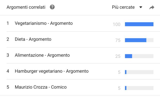 Argomenti-correlati-veganismo-più-cercati