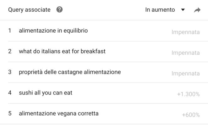Query-alimentazione-in-aumento