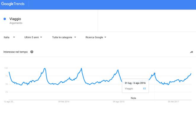 Ricerche-google-tema-viaggio