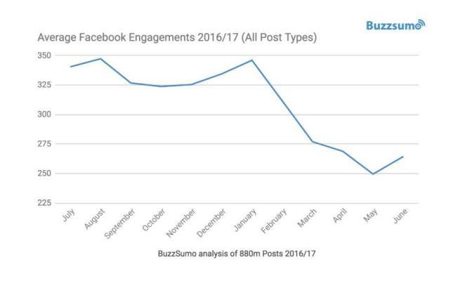 Diminuzione-Engagement-Facebook_2017