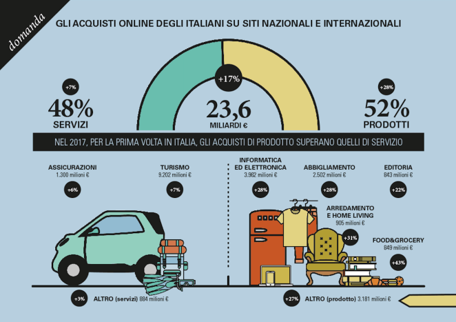 domanda-ecommerce-italia-2017