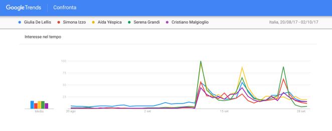 Trend-ricerche-concorrenti-Grande-fratello-vip-2