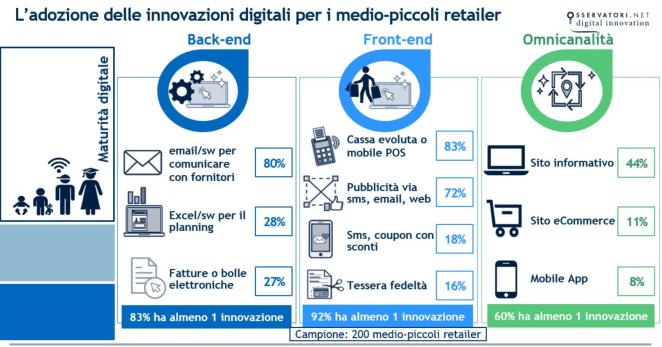 tecnologia-nei-processi-retail