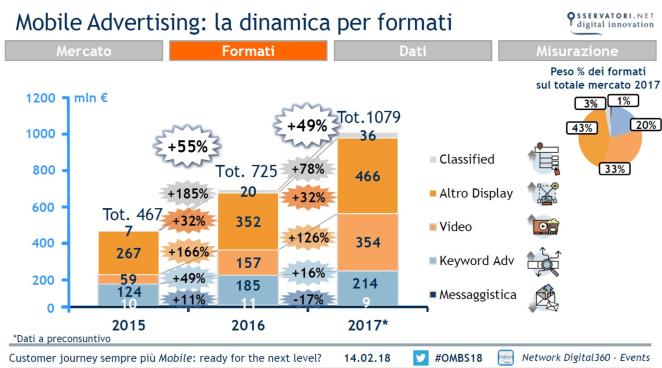 Formati-Mobile-ADV-Cresce-il-video