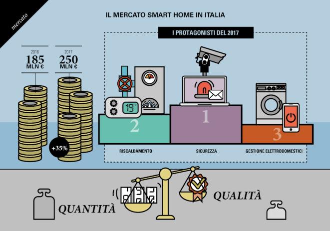 mercato-iot-italia-2017-valore-dispositivi