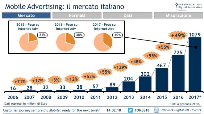 Dati-Mercato-pubblicità-mobile-italia