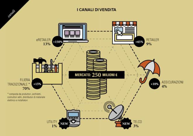 mercato-smart-home-canali-vendita