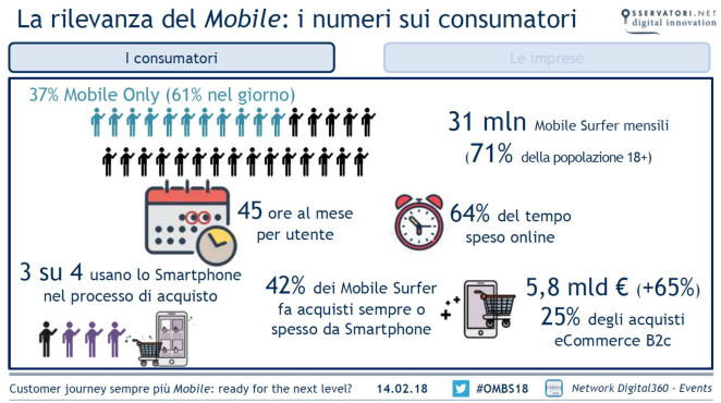 Utilizzo del Mobile In Italia