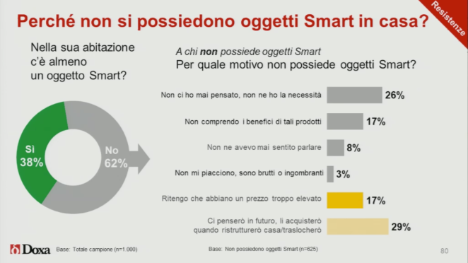 perchè-non-acquista-dispositivi-smart-home-resistenze-doxa