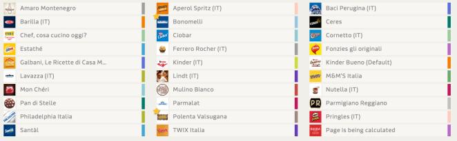 Top30-Brand-Facebook-Italia-2017-2018