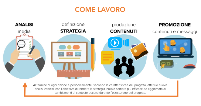 Vincenzo-DellOlio-Digital-Marketing-Metodo-di-Lavoro