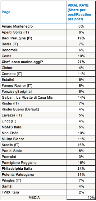 Viral-rate-pagine-facebook-food-italia-2017